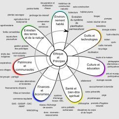 fleur-permaculture-image